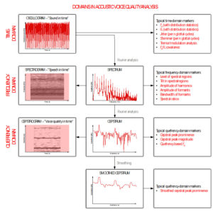Phonanium Cepstrography Domains